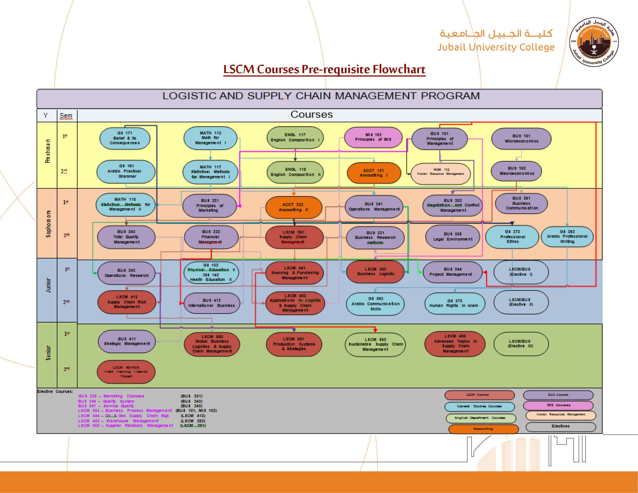 LSCM Courses Pre-requisite Flowchart.jpg