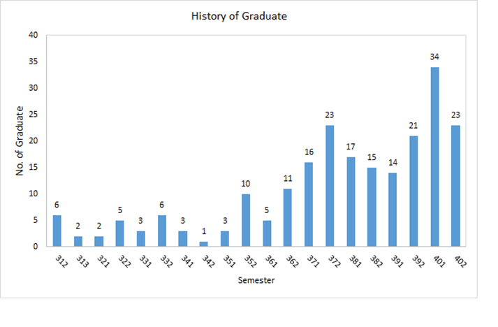 History of Graduate CE.png