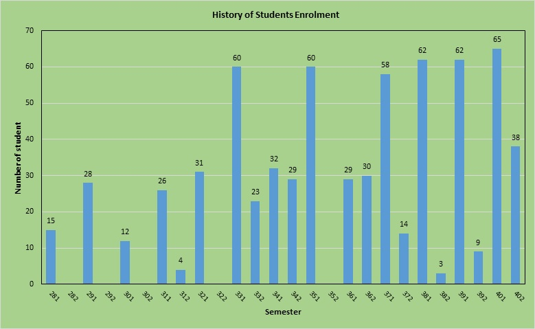 History of Students Enrolment CE.jpg