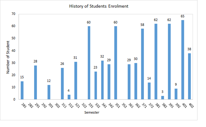 History of Students Enrolment CE.png